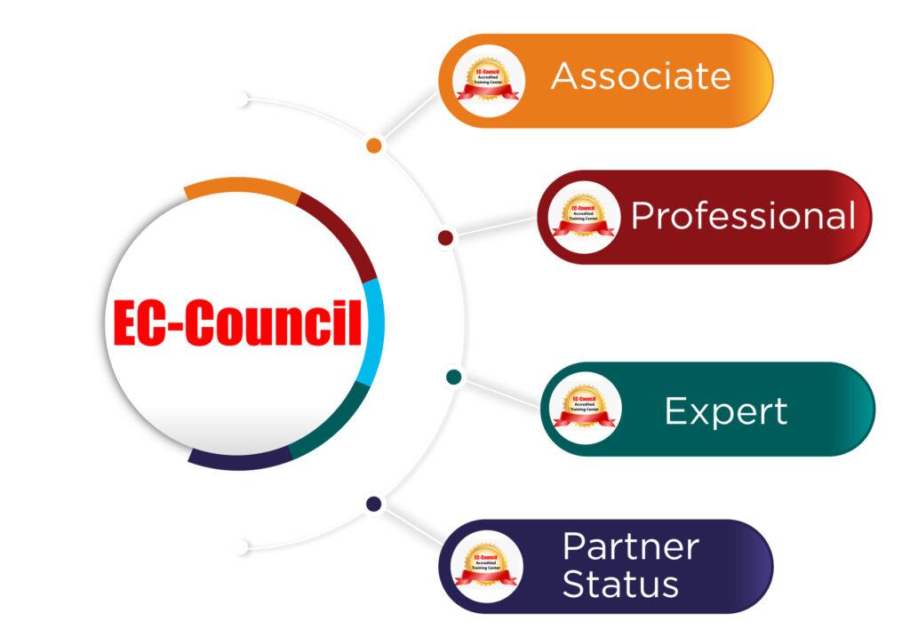 EC-Council-Certifications